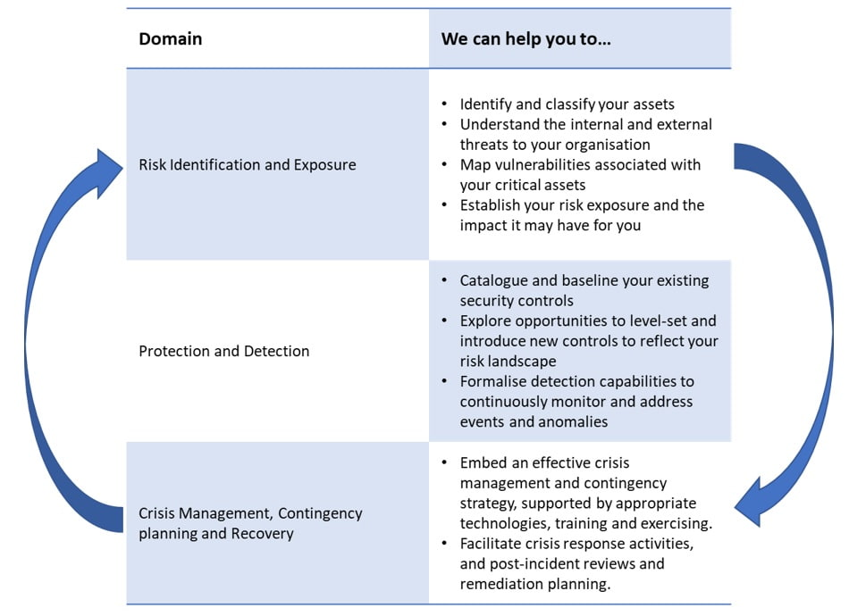 cyber security requirements