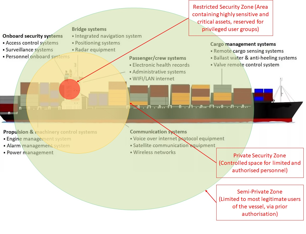 Ship Cyber Security Control Zone Areas
