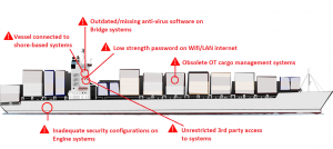 ships ot and it system vulnerabilities